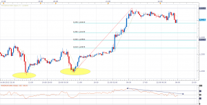 EURUSD chart - find daily important price levels